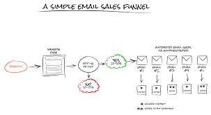 Email Sales Funnel eCommerce