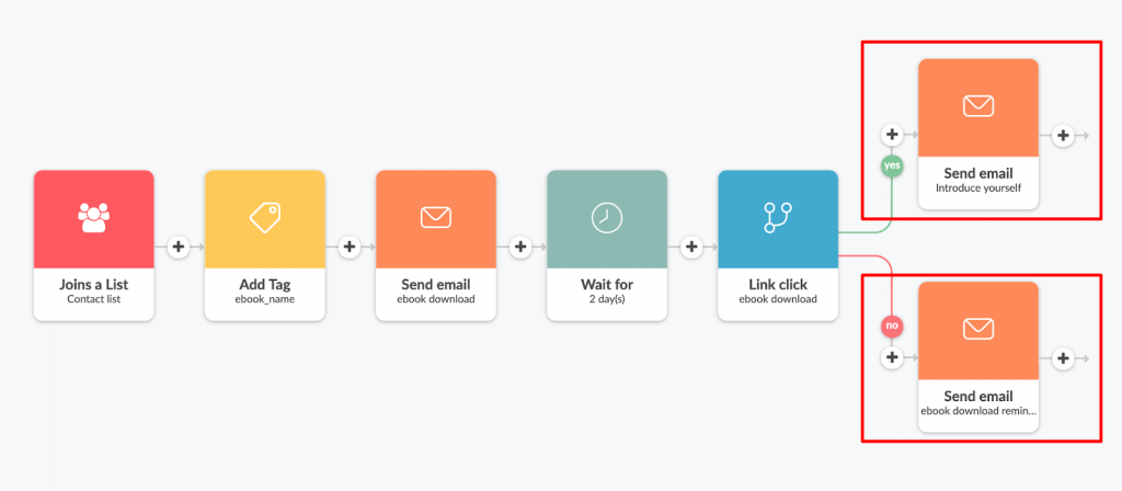ecommerce email sales funnel