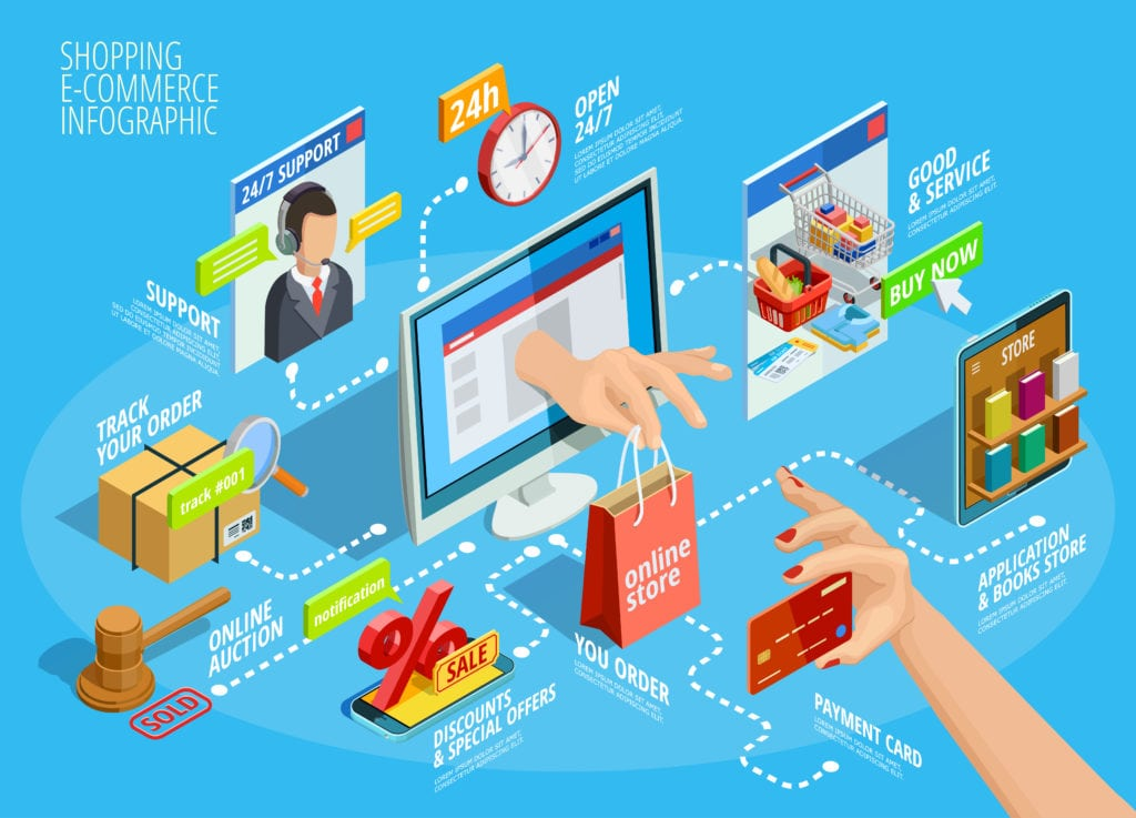 Reasons why ecommerce is crucial for your business