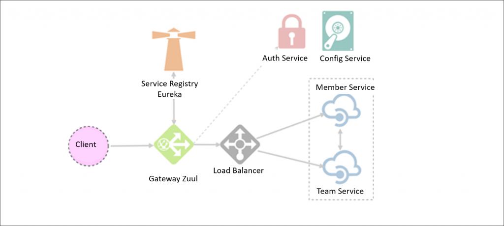 ảnh kiến trúc hệ thống microservice