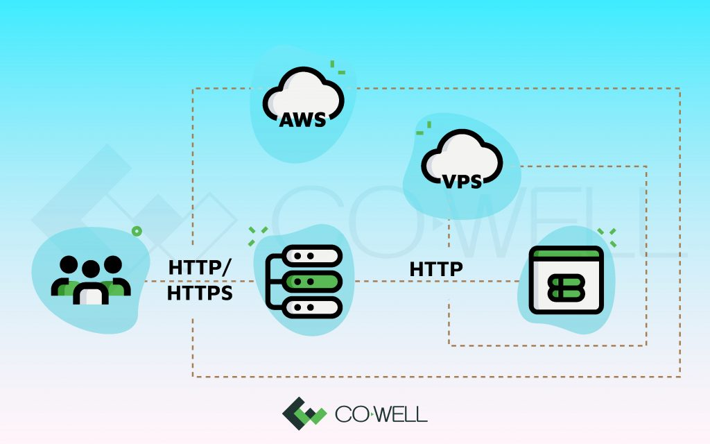cloud load balancer cowell asia