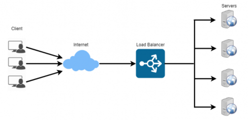 cloud load balancer co-well asia