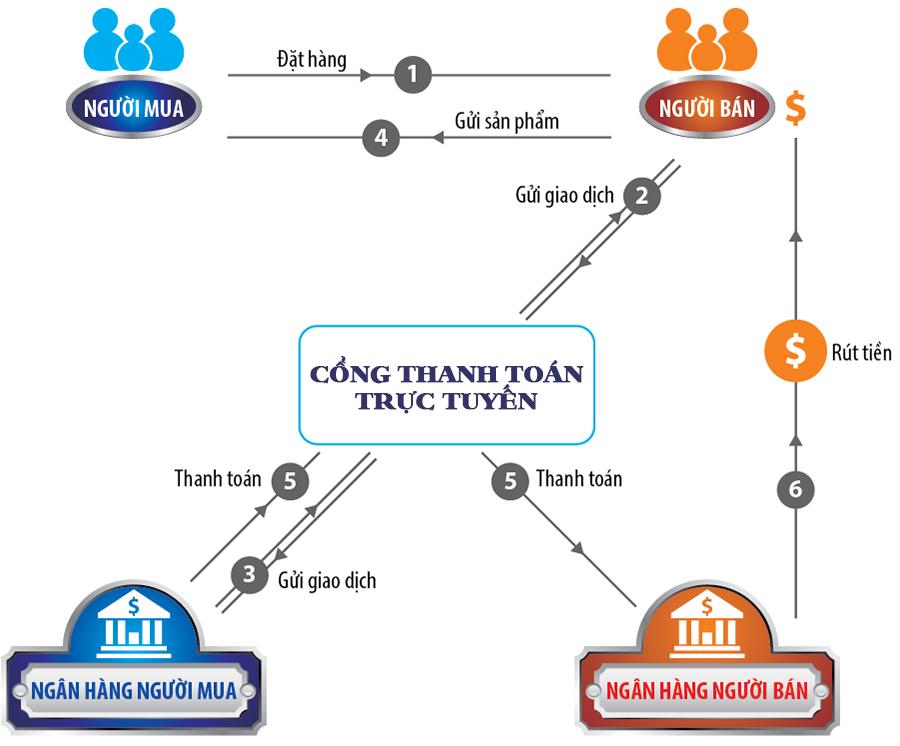 quy trinh hoat dong cua cong tttt tren website ban hang