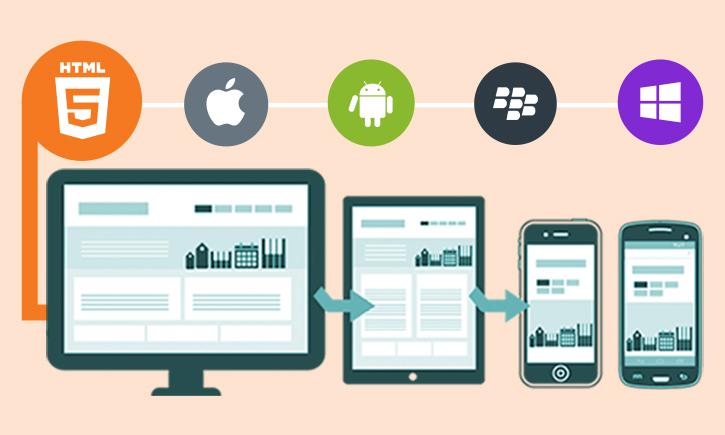 độ tương thích của thiết kế web spa với thiết bị di động