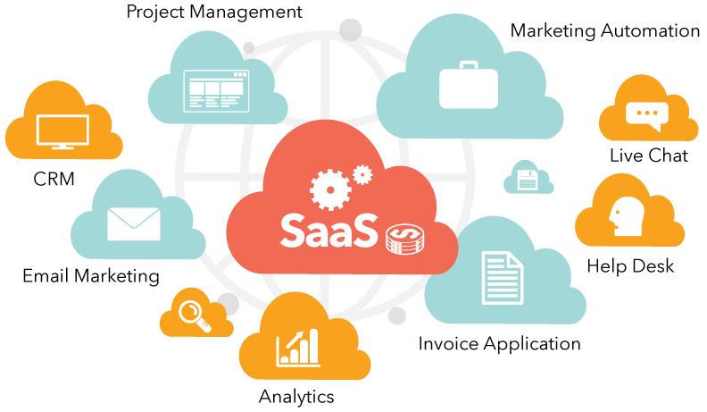 thiết kế SaaS App