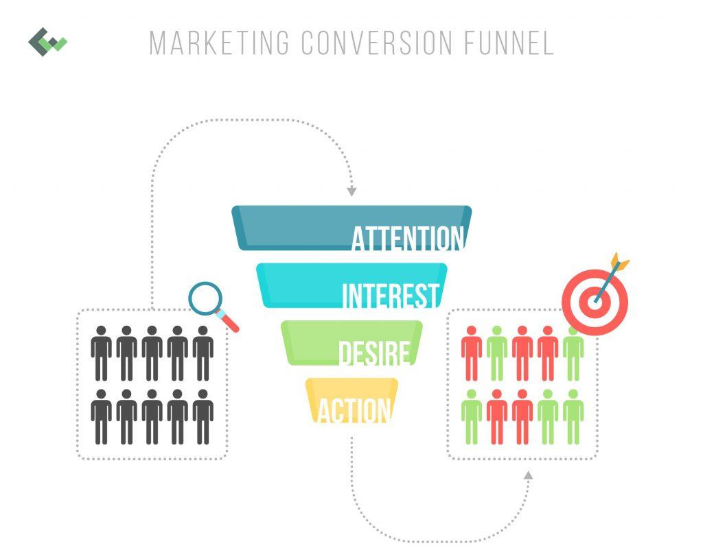 marketing conversion fuel