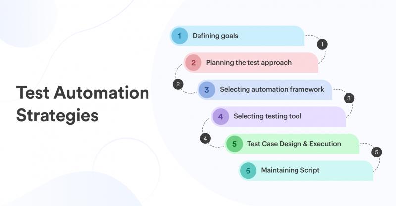 Test Automation Strategies 866